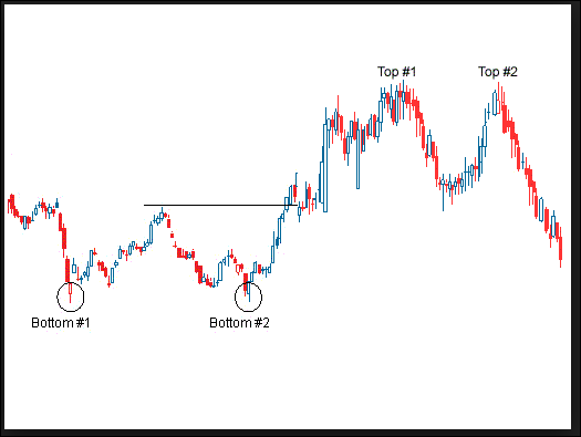Double pressure forex chart bob volman