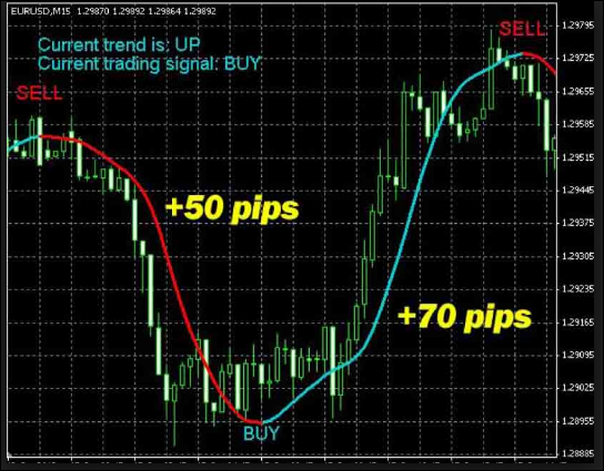 Forex beat buy and hold