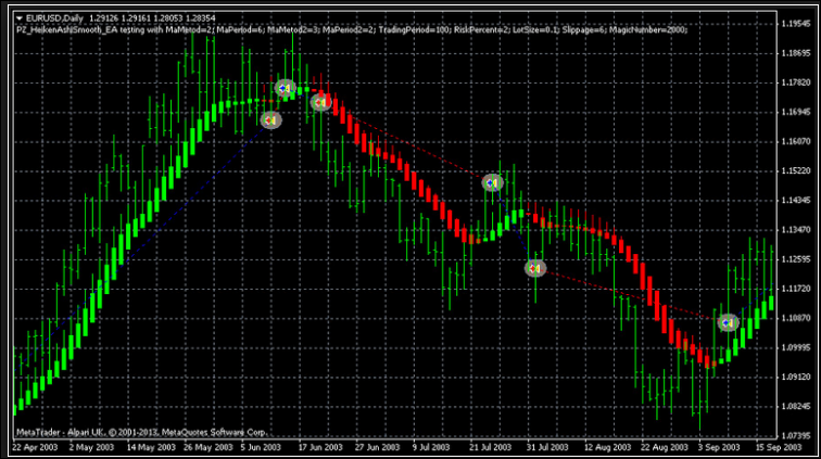 Martingale forex success
