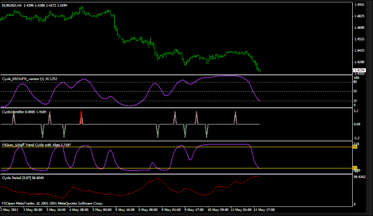 Forex non repaint cycle identifier indicator