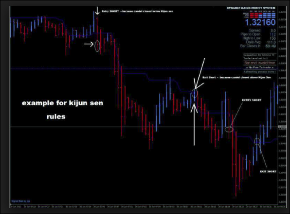 Forex dynamic gain system